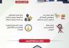 انفوجرافيك : قرارات #الرئيس_المشاط خلال تدشين البرامج التنفيذية للإنعاش والتعافي الاقتصادي – المرحلة الأولى 2020م